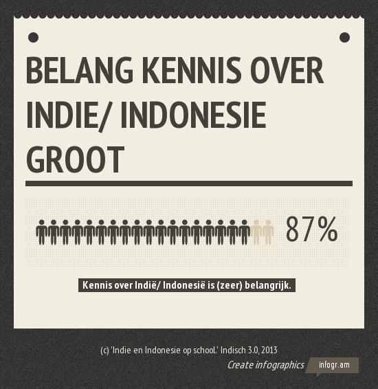 87% van alle deelnemers vindt kennis over Indie en Indonesie (zeer) belangrijk.